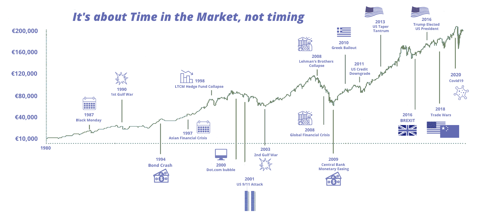 Time in the market VS Timing the Market
